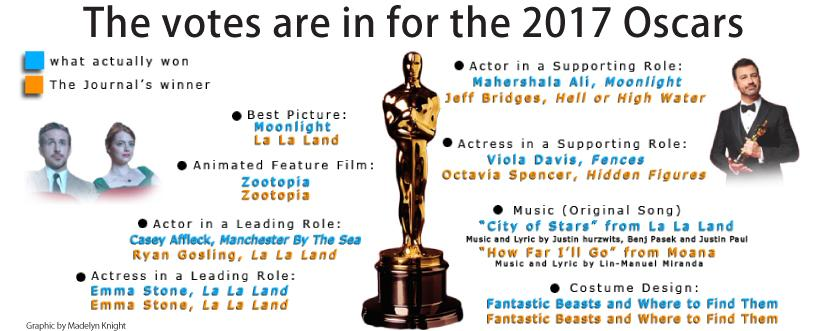 The votes are in for the 2017 Oscars