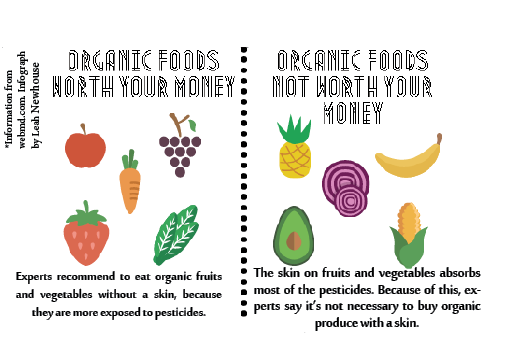 To eat or not to eat: Is organic food worth it?