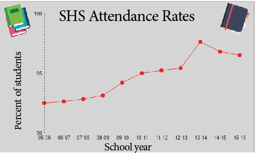 The graphic above shows the attendance rate at SHS, according to IDOE. This percentage is the amount of students that are actively coming to school out of the total number of enrolled students.