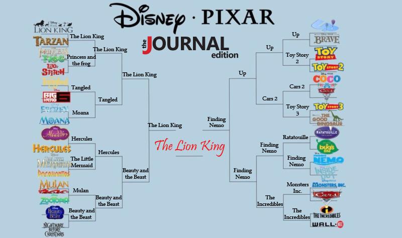 The Journal takes on the Disney vs. Pixar movie madness bracket