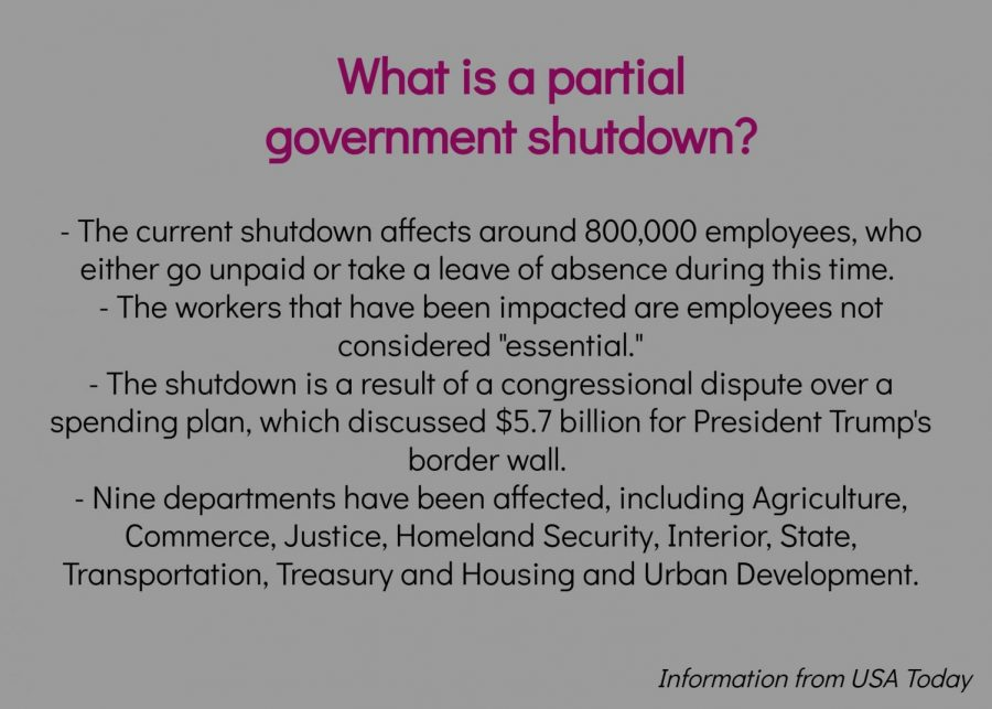 Partial+government+shutdown+impacts+students