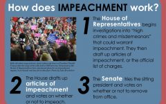 Inquiring impeachment